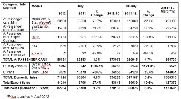 ertiga motoroids-pramotion-728 resizedimage600331-maruti-sales-figures