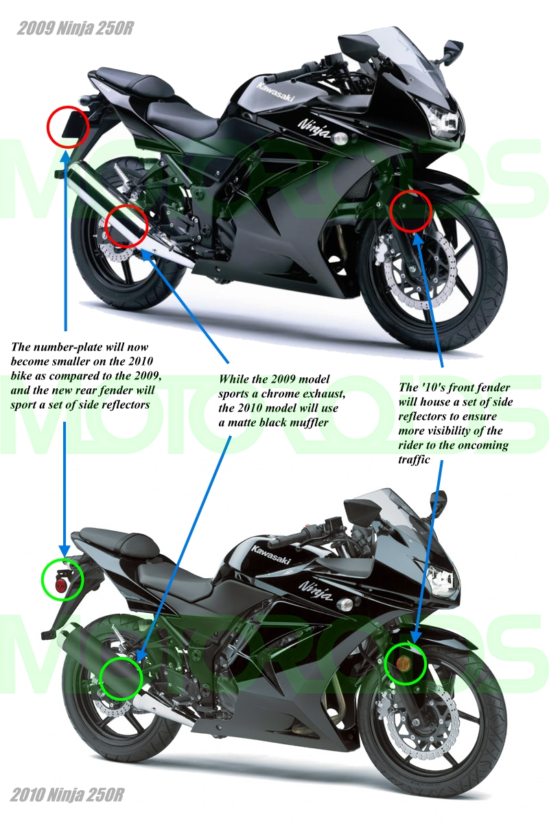 Expected Price Of Ninja 250R