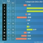 4 out of 5 highest selling cars in 2012 from Maruti Suzuki