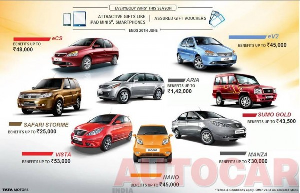 Tata Aria gets a discount of INR 1.42 lakhs. Nano of INR 45k