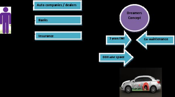 dreamers-car-advertiesement-scheme-600x334.png