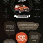Ford EcoSport is India's most awarded car!