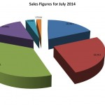 Two-Wheeler Sales Analysis for July 2014